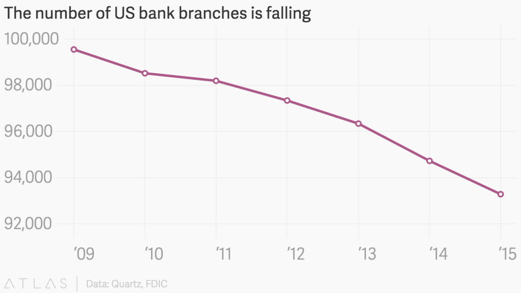 US bank branches is falling