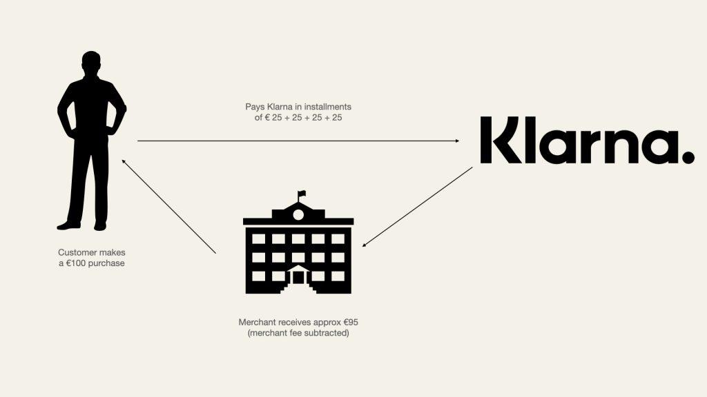klarna business model simplified